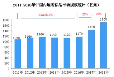 中国奢侈品市场消费强劲   2018年奢侈品市场规模达1700亿元(图)