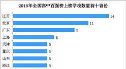 2018年中国最具影响力高中百强榜:江苏/?#26412;?广东上榜高校数前三(附榜单)