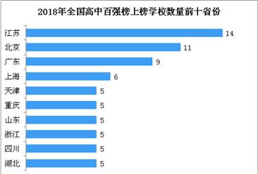 2018年中国最具影响力高中百强榜:江苏/北京/广东上榜高校数前三(附榜单)