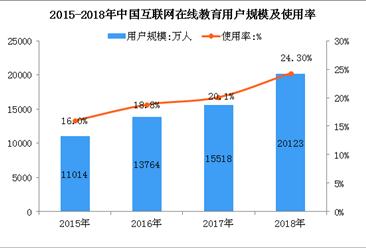 2018年中国在线教育用户规模超2亿人  在线教育移动化程度进一步加深(图)