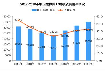 2018年中国微博用户数据分析:全国微博用户数超3.5亿人(图)