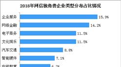 2018年我国网信独角兽企业发展状况:北上广浙独角兽企业总占比超92%(图)