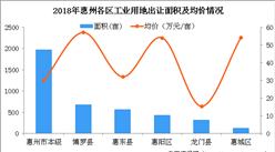 大灣區產業地產投資情報:2018年惠州市各區工業用地出讓情況及成交均價盤點