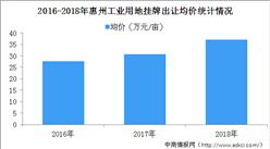 大灣區產業投資情報:2016-2018年惠州工業用地成交均價盤點