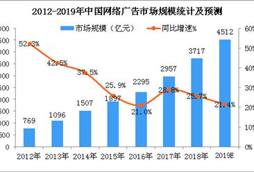 中国网络广告产业发展分析及预测:2019年市场规模有望突破4500亿元(图)