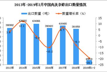 2019年1-2月中國肉及雜碎出口量同比下降19.3%