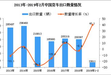2019年1-2月中国货车出口量同比增长40.1%