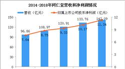 2018年同仁堂年报分析:净利润增长11.49% 线上销售额接近翻番(图)