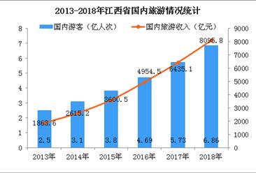 2018年江西省旅游数据统计:国内旅游收入突破8000亿元  同比增长26.6%(图)
