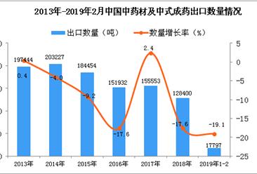 2019年1-2月中国中药材及中式成药出口量同比下降19.1%