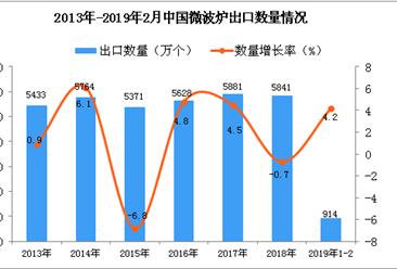 2019年1-2月中国微波炉出口量为914万个 同比增长4.2%