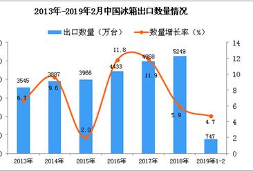 2019年1-2月中国冰箱出口量为747万台 同比增长4.7%