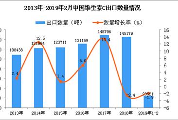 2019年1-2月中国维生素C出口量同比下降1.9%