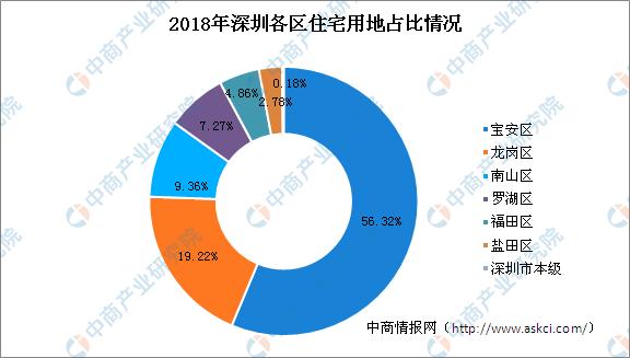 怎么【炒股】票大湾区产业地产投资情报:2018年深圳住宅用地拿