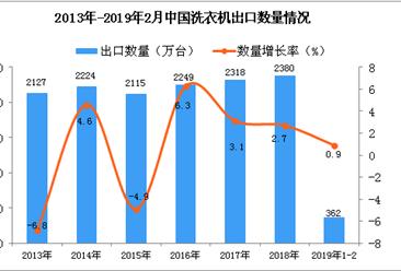 2019年1-2月中国洗衣机出口量同比增长0.9%