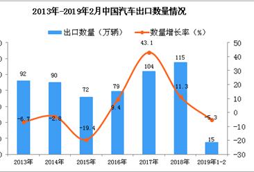 2019年1-2月中国汽车出口量为15万辆 同比下降5.3%