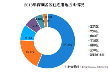 大湾区产业地产投资情报:2018年深圳住宅用地拿地30强企业排行榜