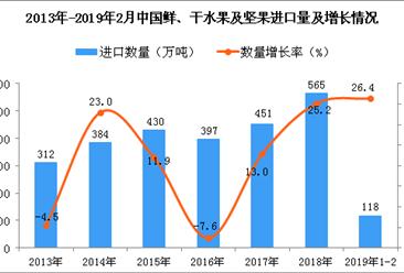 2019年1-2月中国鲜、干水果及坚果进口量为118万吨 同比增长26.4%