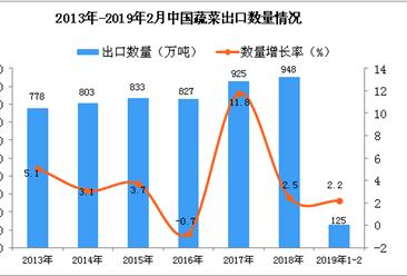 2019年1-2月中国蔬菜出口量为125万吨 同比增长2.2%
