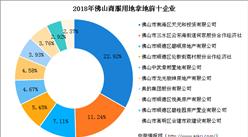 大灣區商業地產招商情報:2018年佛山商服用地拿地企業50強排行榜