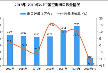 2019年1-2月中国空调出口量为1074万台 同比下降11.8%