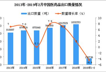 2019年1-2月中国医药品出口量同比下降4.4%