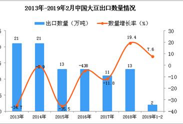 2019年1-2月中国大豆出口量为2万吨 同比增长7.6%
