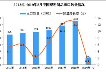 2019年1-2月中国塑料制品出口量同比增长0.7%