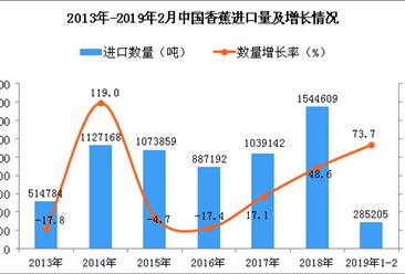 2019年1-2月中国香蕉进口量同比增长73.7%