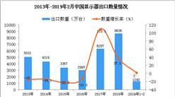 2019年1-2月中国显示器出口量为1240万台 同比增长2%