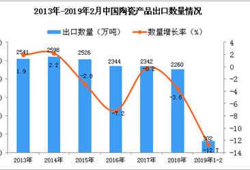 2019年1-2月中国陶瓷出口数量及金额增长情况分析