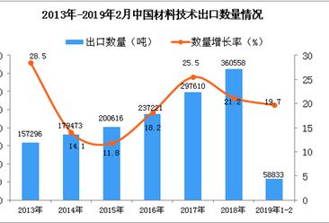 2019年1-2月中国材料技术出口量同比增长19.7%