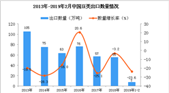 2019年1-2月中国豆类出口量为7万吨 同比下降23.6%