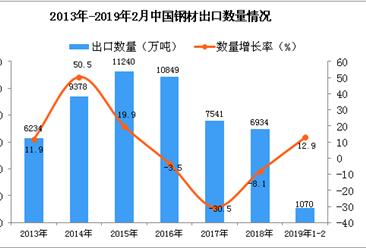 2019年1-2月中国钢材出口量为1070万吨 同比增长12.9%