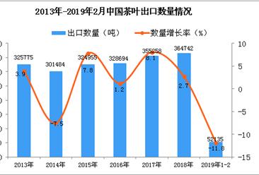 2019年1-2月中国茶叶出口量同比下降11.8%
