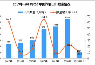 2019年1-2月中国汽油出口量为207万吨 同比增长10.9%
