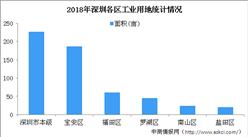 大灣區產業地產投資情報:2018年深圳市各區工業用地出讓情況(圖)
