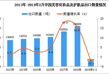 2019年1-2月中国美容化妆品及护肤品出口量同比下降2.1%