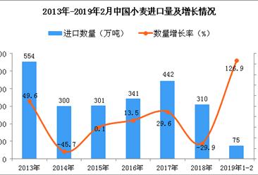 2019年1-2月中国小麦进口数量及金额增长率情况分析