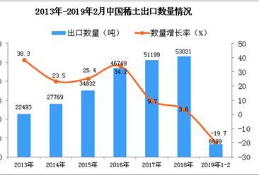 2019年1-2月中国稀土出口量同比下降19.7%