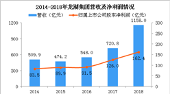 2018年龍湖集團年報分析:營收同比增長60.7% 冠寓開業5萬多間(圖)