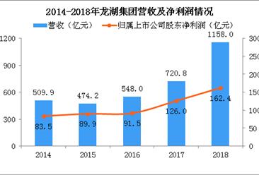 2018年龙湖集团年报分析:营收同比增长60.7% 冠寓开业5万多间(图)