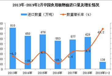 2019年1-2月中国食用植物油进口量同比增长49.2%