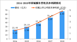 2018年绿城服务年报分析:营收同比增长31% 物业服务收入占比67%(图)