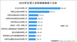 大湾区产业地产投资情报:2018年东莞工业用地拿地企业50强排行榜