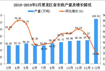 2019年1-2月黑龙江省生铁产量为128.91万吨 同比增长19.94%