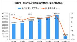 2019年1-2月中国集成电路进口量为54926百万个 同比下降10.8%