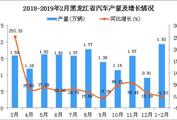 2019年1-2月黑龙江省汽车产量为1.93万辆 同比下降1.53%