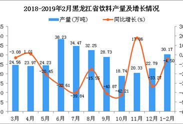 2019年1-2月黑龙江省饮料产量为30.17万吨 同比下降4.5%