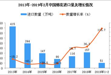 2019年1-2月中国棉花进口量为51万吨 同比增长115.7%